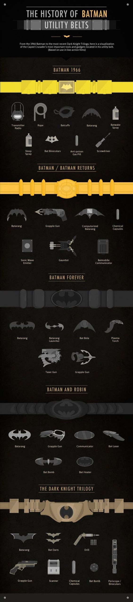Infografica - Storia cintura di batman
