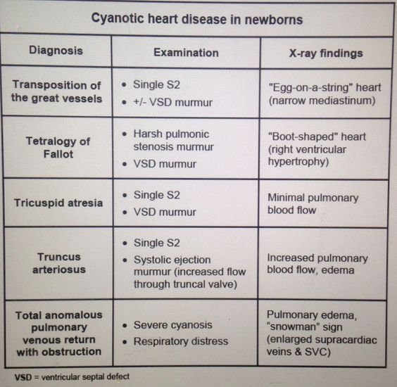 Cyanotic Congenital Heart Defects... A single S2 can be caused by Transposition of the Great Vessels, Tricuspid atresia, and truncus arteriosus... A single S2 with NO murmur = TRANSPOSITION OF THE GREAT VESSELS... This is the most common congenital cyanotic heart defect: