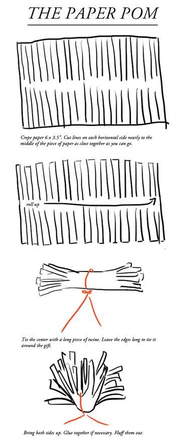 【材料】 ・紙(ポンポン用) ・紐 ・はさみ   ①紙を約15cm×9cmの長方形の大きさに切ります。 (作りたいサイズで調整して下さい。)  ②①を横長の状態で置き、図のように垂直にはさみを入れるようにして上下に切り込みを入れていきます。  ③図のように端からロールアップしていきます。  ④長い紐で③の中心を結びます。 (ギフトの周りをこの紐で結ぶので、先は長いまま残しておきます。)  ⑤紙の端を立たせて綿毛のような形を作ります。  ⑥包装紙で包んでおいたボックスに紐を巻いて完成です。