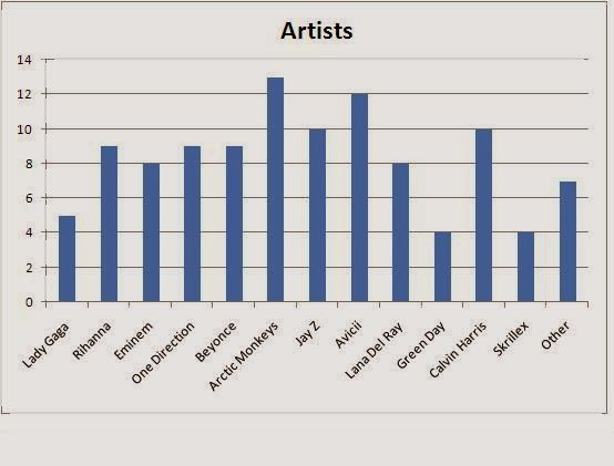 This Chart Ranking The Popularity Of Artists In Different Genres