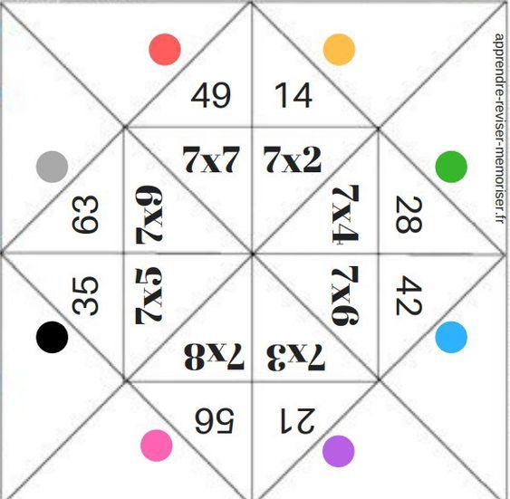 Réviser les tables de multiplication en s'amusant (résultats et facteurs) -> 2 cocotte des multiplications à télécharger