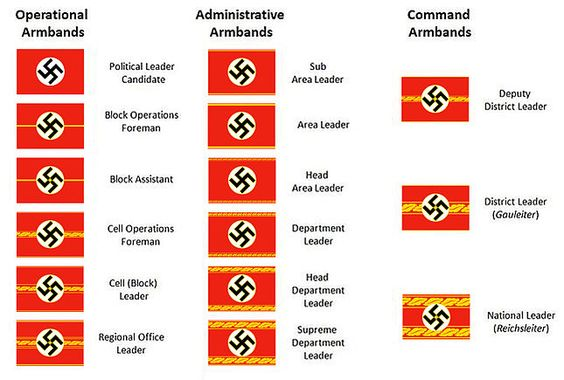 Nazi Party Political Armbands (1943)  Ranks and insignia of the Nazi Party - Wikipedia, the free encyclopedia