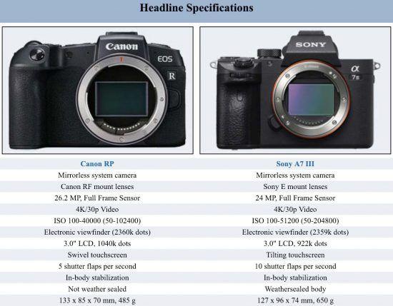 Canon Eos Rp Camera Comparisons With Nikon Z6 Canon R And Sony A7iii Photo Rumors Camera Comparison Canon Eos System Camera