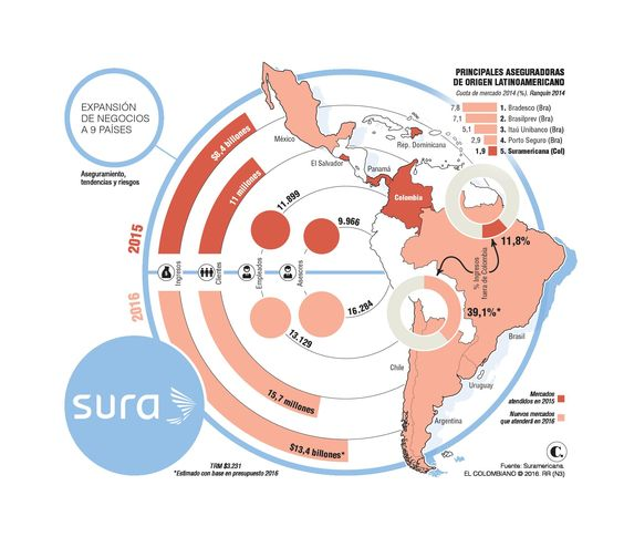Suramericana facturará $13,4 billones este año