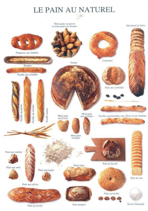 Pieczywo we Francji - słownictwo 3 - Francuski przy kawie