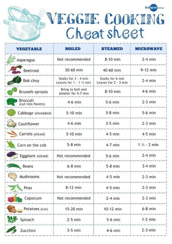 Cheat Sheet for cooking veggies