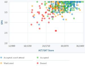 What is your SAT and ACT score?
