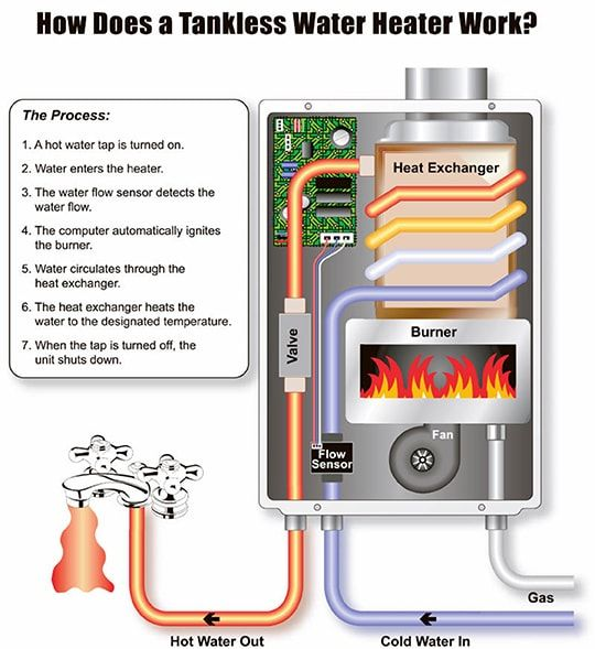 How Does A Tankless Water Heater Work Tankless Hot Water Heater Tankless Water Heater Gas Tankless Water Heater