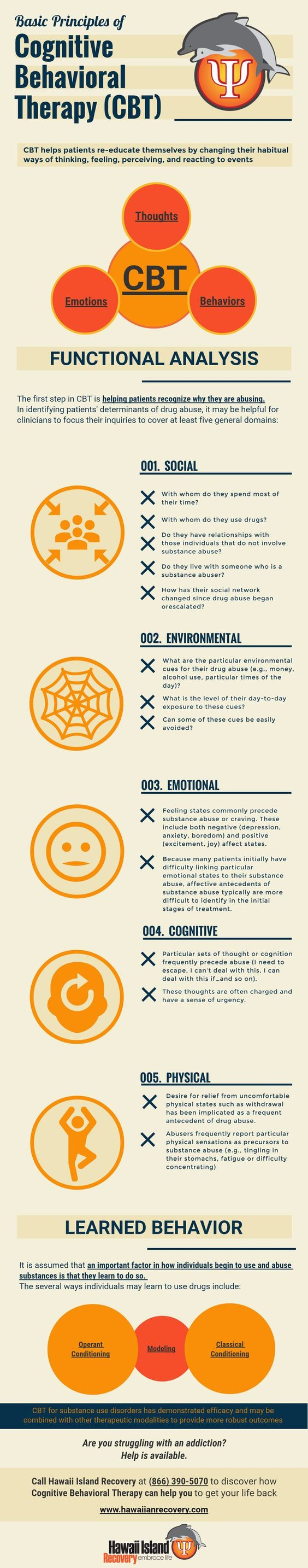 Want to know what therapies are available. Heard of CBT. Here are the basic Principles of Cognitive Behavioral Therapy. Used in many therapeutic areas including, anxiety, PTSD, panic attacks, depression, OCD, eating disorders, addiction, low self esteem, agrophobia, etc etc