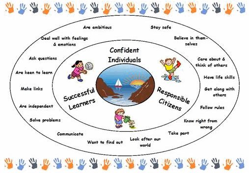 schools and organisations aims and values 3understand how schools up hold their aims and values 31 a define the meaning of aims-aims are general statements concerning the overall goals, long.
