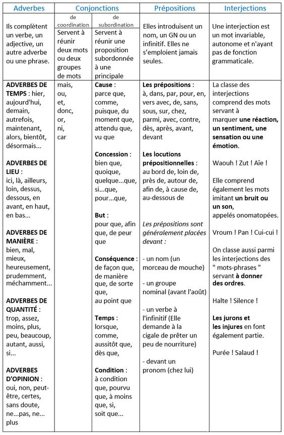 Les classes grammaticales des mots invariables. Les adverbes, les conjonctions, les prépositions, les interjections. - learn French,grammar,french,francais: