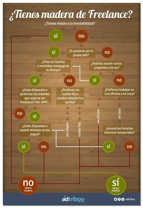 ¿Tienes madera de freelance? La infografía que lo responde -
