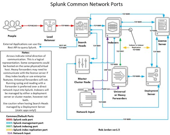 Network Ports for Splunk Splunk Architecture Pinterest - disaster recovery plan template