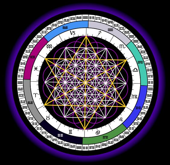 Synthesize the sacred geometry of the 64 tetrahedron grid, the flower of life, the I Ching and the Zodiac...: