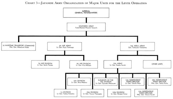 The figure above is an organizational chart showing the Ministry - ics organizational chart