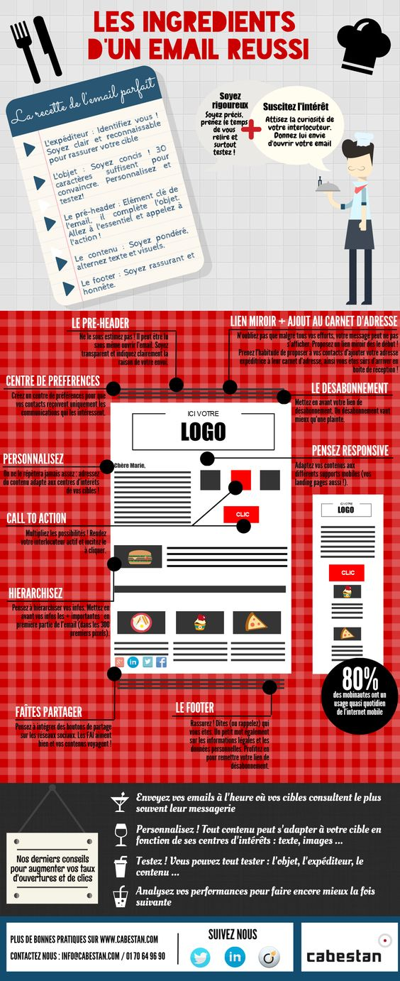 http://www2.cabestan.com/media/Cabestan/2015/Infographie_ingredients_email_juin2015.png #emailing
