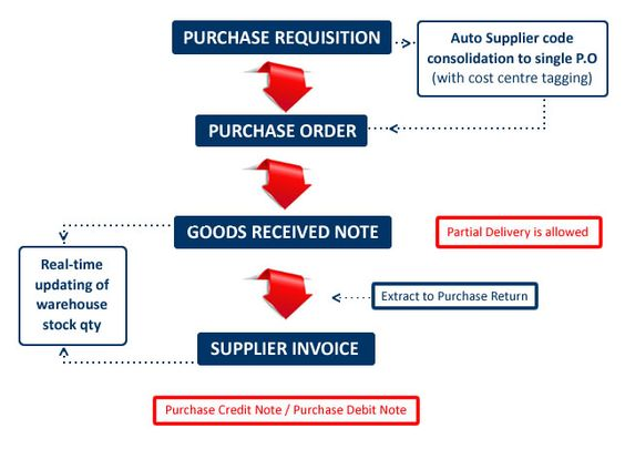 Purchase Management software Module in Bangladesh SOFT - debit note issued by supplier