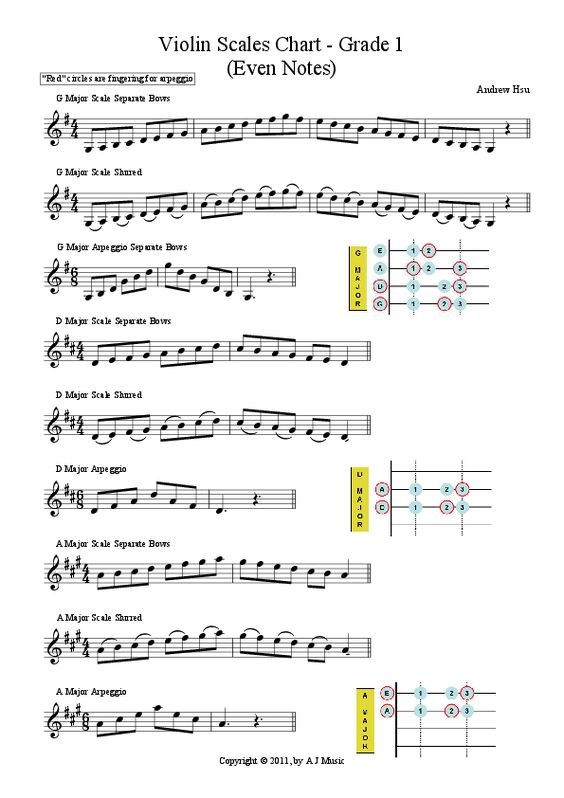 violinist theory Violin online key signatures sharps or flats placed at the beginning of each staff are called key signatures this key signature with an f# indicates that all f notes in this piece should be played as f.