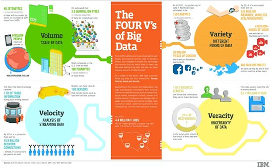 Big Data in Action: the Value and Context of Big Data