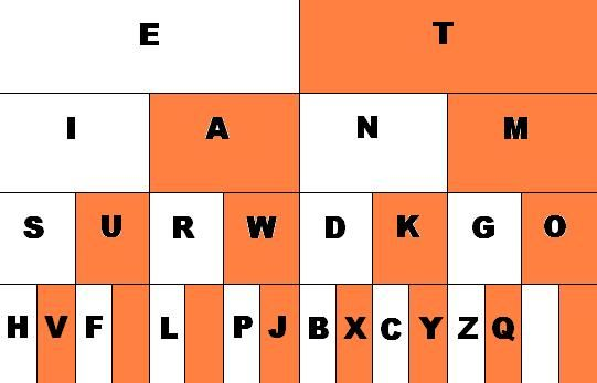 An Easy Diagram To Learn Morse Code The Preparedness Podcast