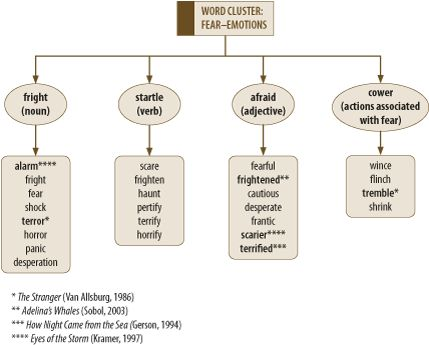 techniques of vocabulary development pdf