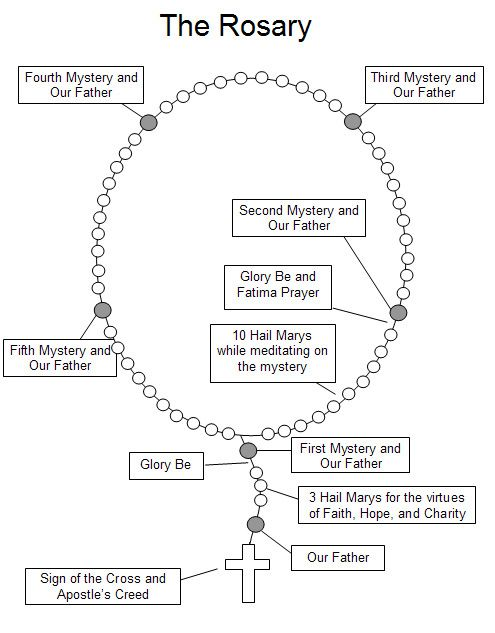 Printables Parts Of The Rosary Worksheets im not catholic but i love rosaries prayer practice holding a rosary in my hand and just praying jewelry pinterest the