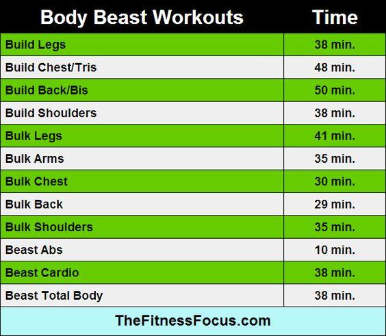 Body Beast Workout Lengths thefitnessfocus.com