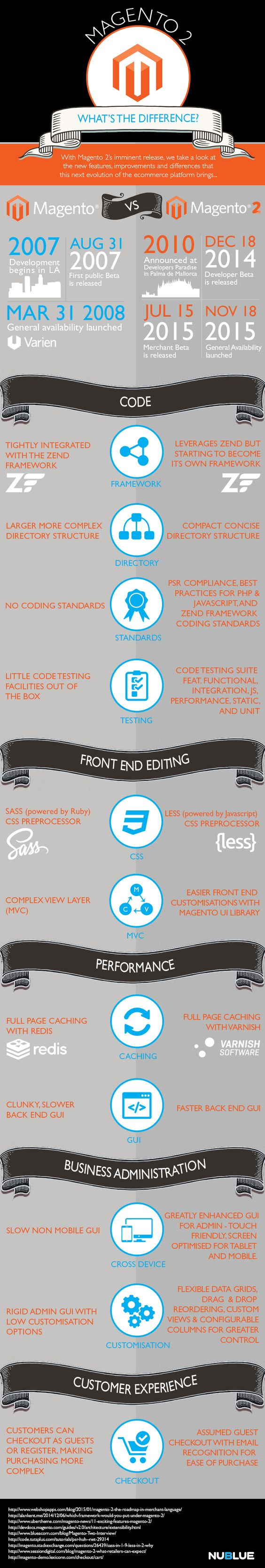 #Magento2 is here. But what's the difference between #Magento? #infographic via https://www.nublue.co.uk/blog/wp-content/uploads/2015/11/Magento-comparison-infographic1.jpg