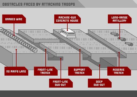 The Great War Training Trench   Shoreham Fort