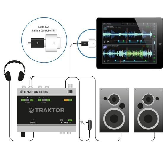 Traktor DJ on iPad links with A6 and A10 interfaces for pro audio and monitoring.