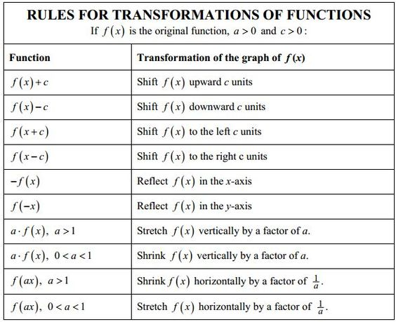 Worksheets Transformations Of Functions Worksheet collection of transformation functions worksheet sharebrowse sharebrowse