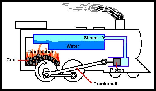 diagram of a steam powered engine steam train Pinterest – Labeled Diagram Of A Steam Engine