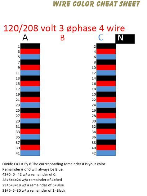 Image Result For Circuit Color Codes Cheat Sheet Electrical Wiring Colours Electrical Wiring Electrical Cables