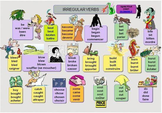 Comment Apprendre L Anglais En 5eme Apprendreanglais Comment Apprendre L Anglais Apprendre L Anglais Verbes Irreguliers