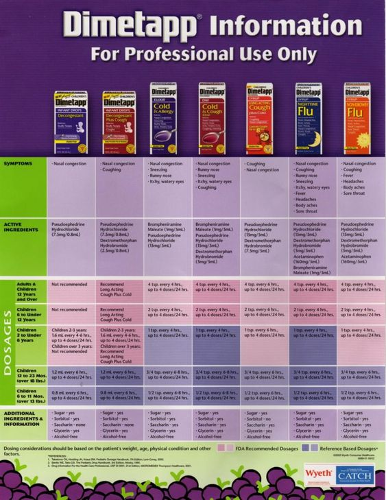 dimetapp dosage by weight