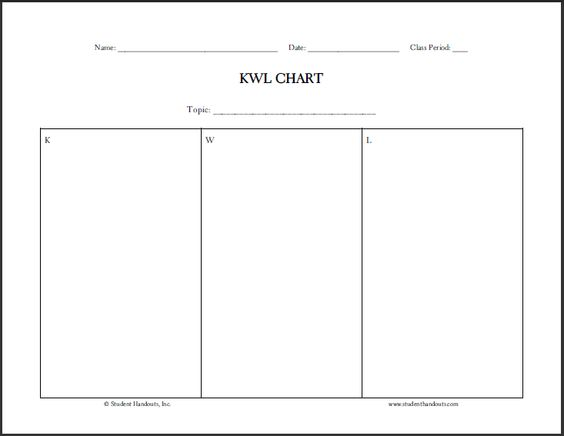Free Blank Printable KWL Chart Know, Want to Know, Learned - kwl chart