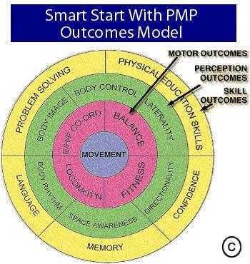 Perceptual Motor Processing Model Ot Amp Other Models