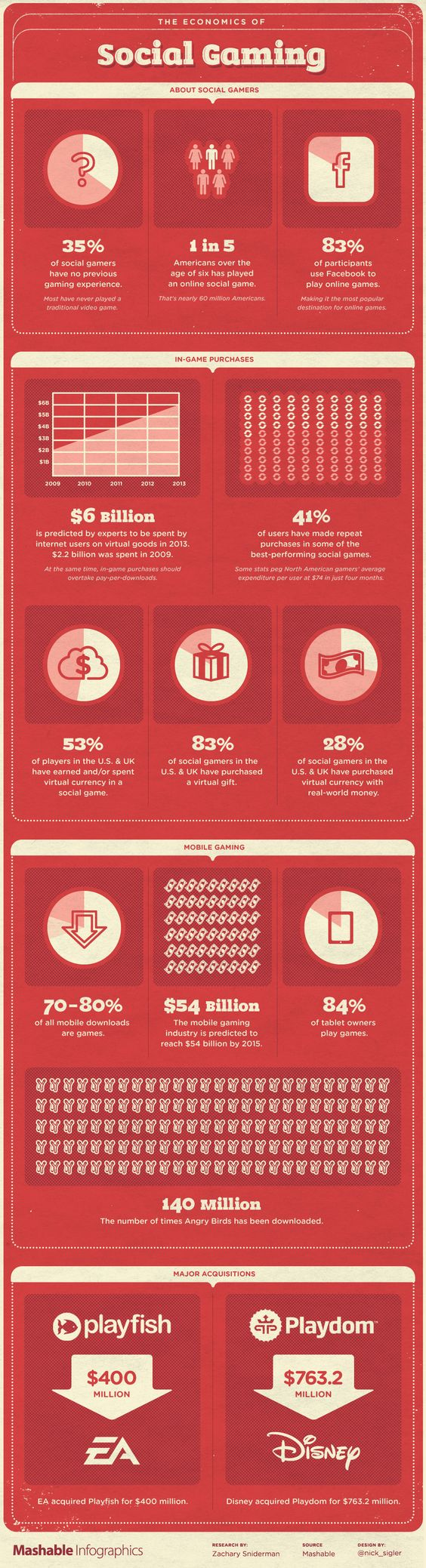 The Economics of Social Gaming #INFOGRAPHIC