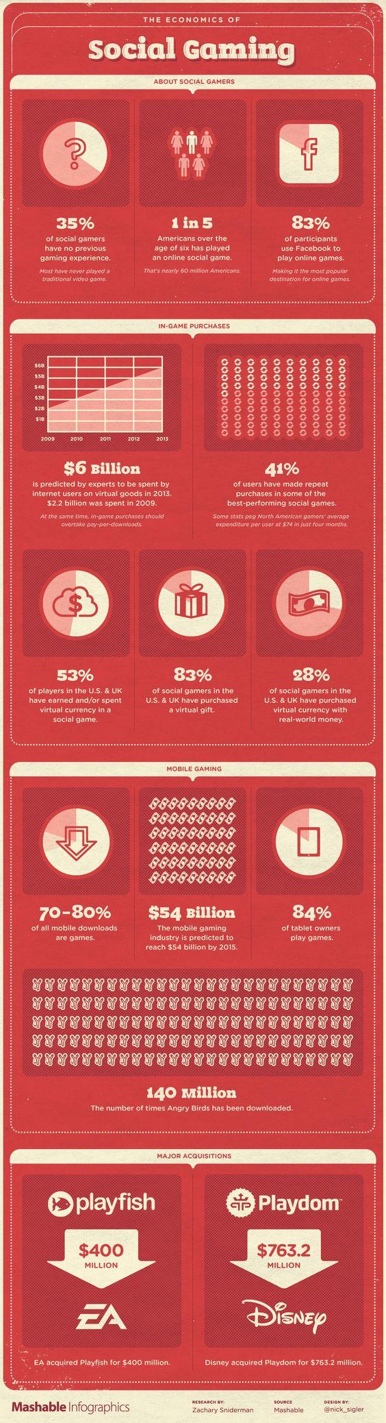 Statistics on Social Gaming Market; target spending in 2013 will be 6 Billions USD