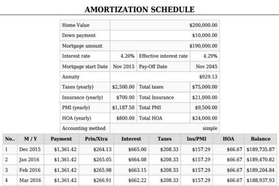 1000  ideas about amortization schedule on pinterest