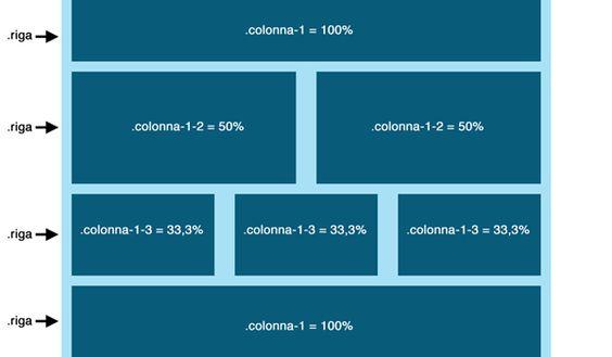 schema del layout fluido