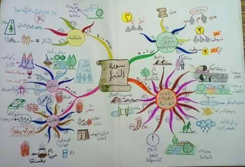 حفظ جزء عم للأطفال باستخدام الخرائط الذهنية خرائط العقل Islamic Books For Kids Muslim Kids Activities Islam For Kids