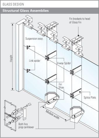 Glass Design Structural Glass Assemblies Architecture