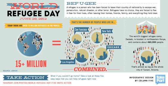 World Refugee Day Facts