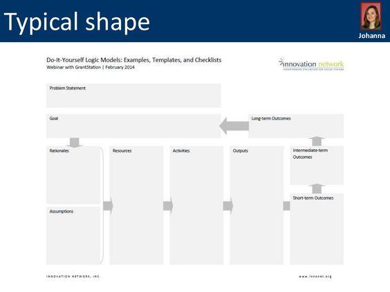Logic Model Templates words Pinterest – Logic Model Template