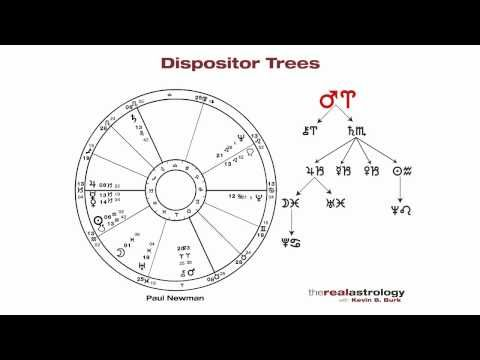 Dispositor in vedic astrology