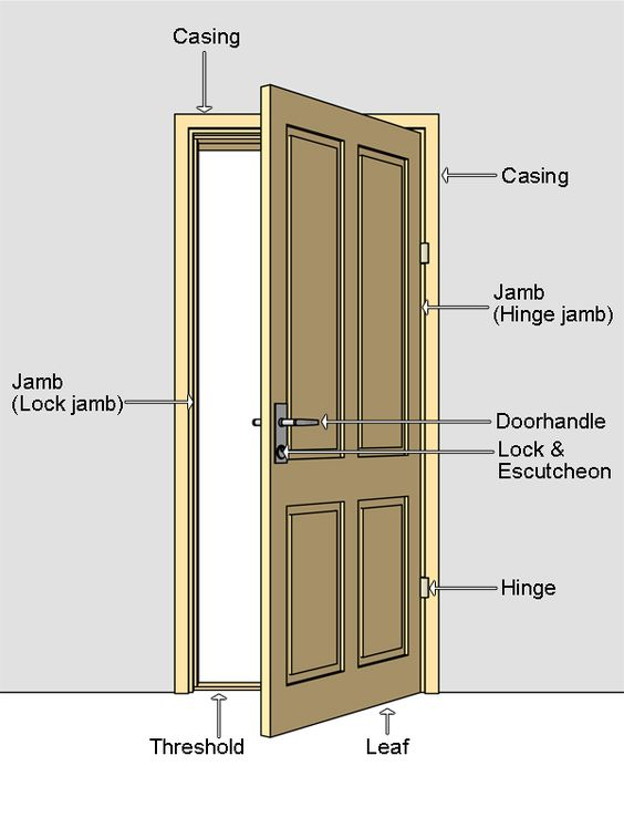 Door terminilogy door nomenclature jamb door jamb Wood architecture definition