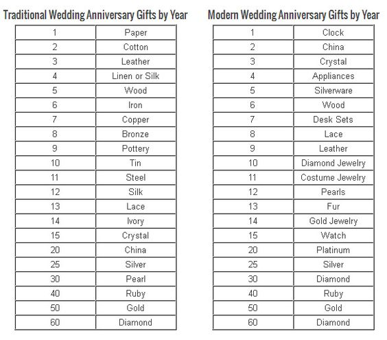 Wedding Anniversary Traditional Gifts By Year: Ideas For Wedding Anniversaries