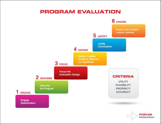Ways of framing the difference between research and evaluation - program evaluation