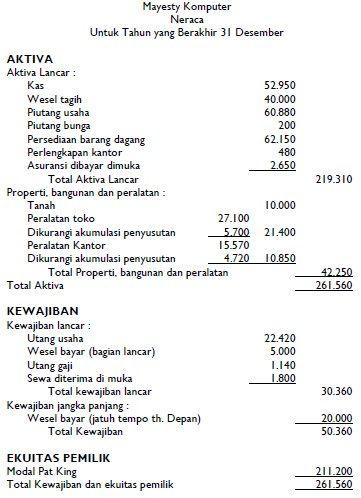 4 Contoh Laporan Neraca Perusahaan Dagang Dan Jasa Neraca Laporan Keuangan Akuntansi